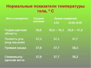 Высокая температура у ребенка причины лечение