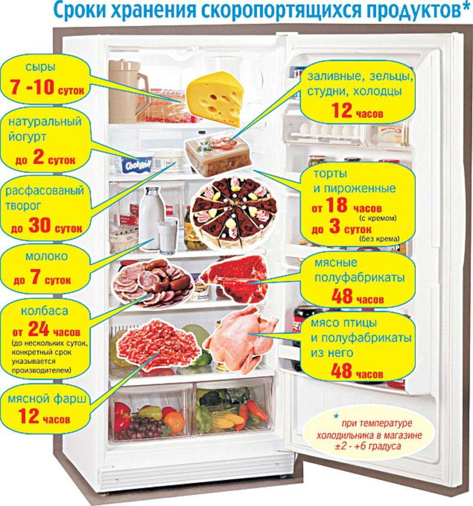 Как убрать запах из холодильника в домашних условиях.