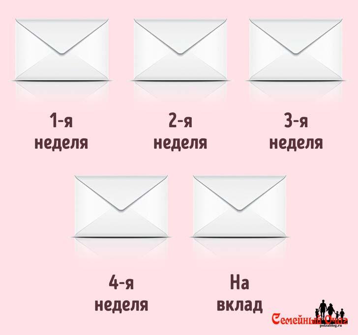 правило пяти конвертов