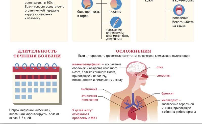 брошура о коронавирусе